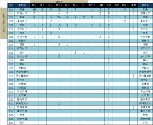 17_大学合格実績(1)