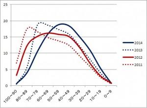 理科:過去4年の得点分布