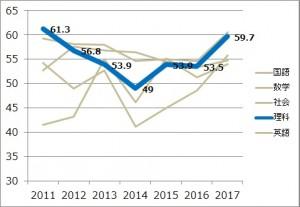2017_理科平均