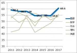 2017_国語平均