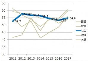 2017_社会平均