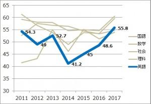 2017_英語平均