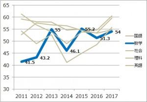 2017_数学平均