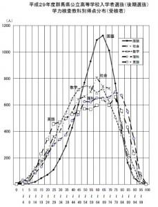 後期選抜の得点分布(2017)
