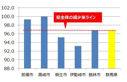 群馬県都市別人口減少率
