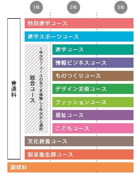 桐生第一高校コース