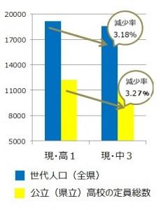 定員減 総数グラフ