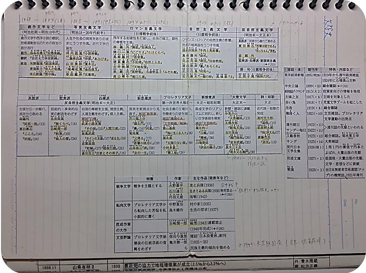 田部井ノート2