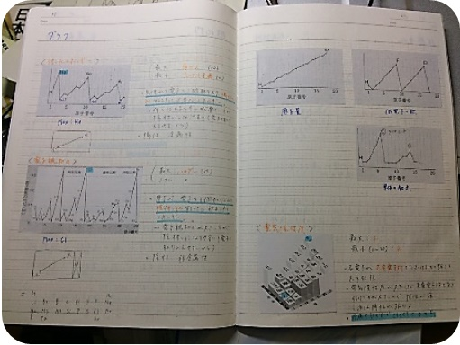 化学基礎ノート01