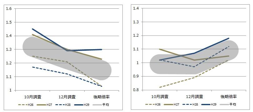 桐生地区 倍率推移グラフ