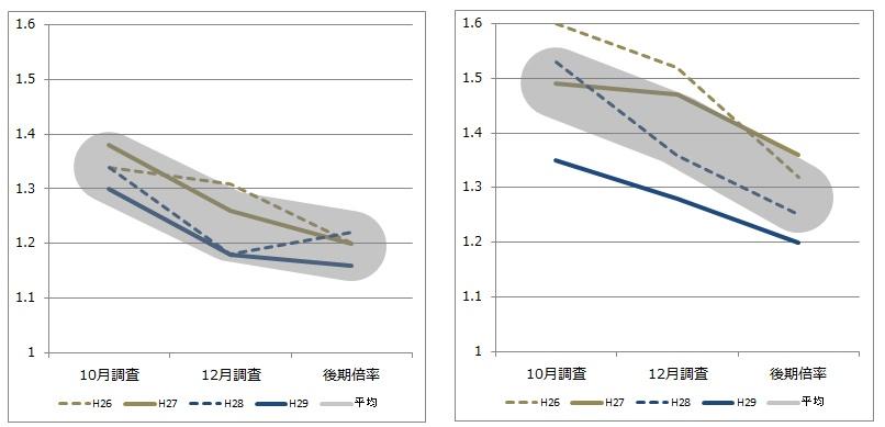 前橋地区 倍率推移グラフ