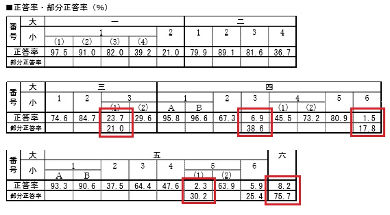 福島入試正答率表